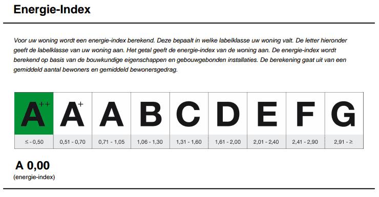 Energielabel A++